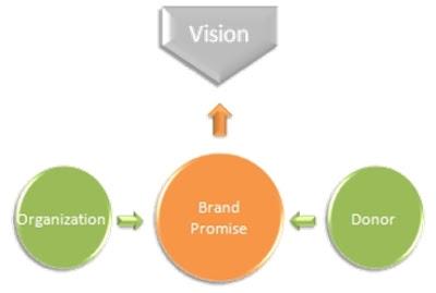 Nonprofit Brand Vision Model