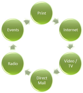 Model of Integrated Web Campaign