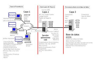 Raziel8823 arquitectura tecnologica 3 capas for Arquitectura 3 capas