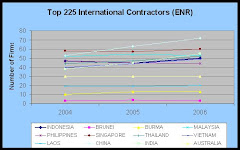 Top 225 International Contractors