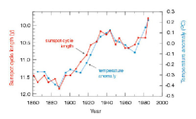 Sunspots and Temperature