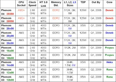 noile procesoare AMD Phenom X4 si Phenom X3 pe 45nm