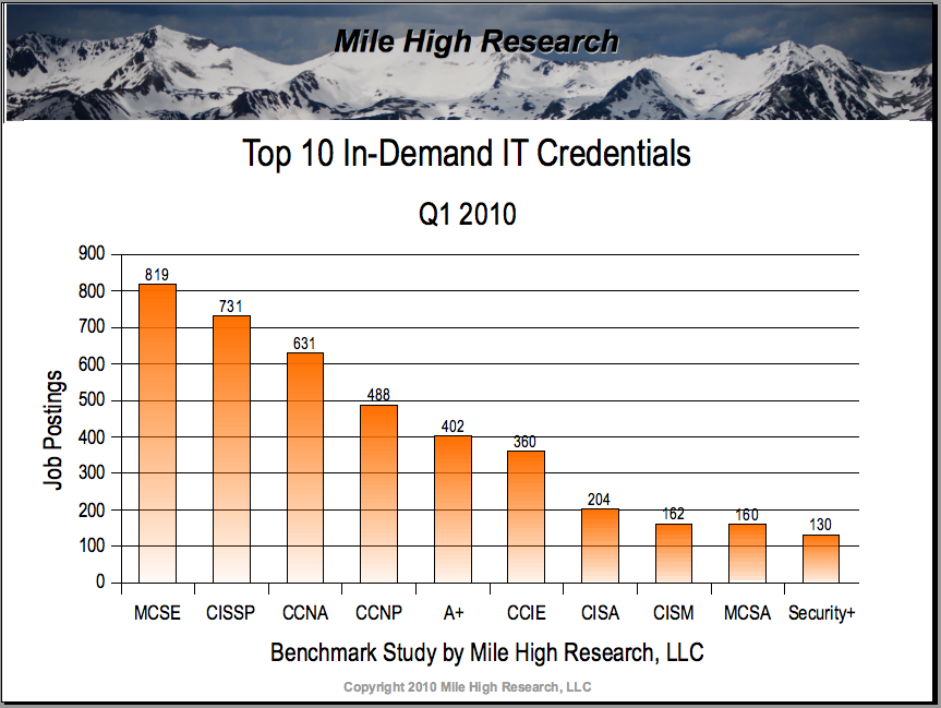 In Demand It Credentials Q1 2010 Mile High Research