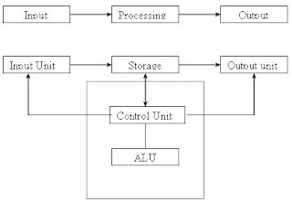 computer technology information: block diagram of computer,Block diagram,Block Diagram Of Computers