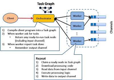 Figure. 8 Execution Orchestrator is based on an intelligent scheduler / orchestrator to schedule ready-to-run tasks (based on a dependency graph) across a clusters of dumb workers. This pattern is used in Microsoft's Dryad project