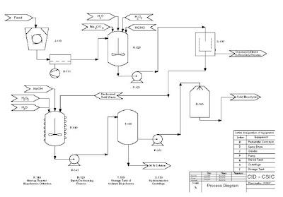 Inventos nuevos: eliminación de cromo en peletería