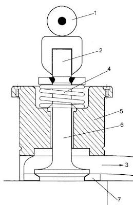 Invento nuevo: Valvula de asiento invertida para motor de combustion interna