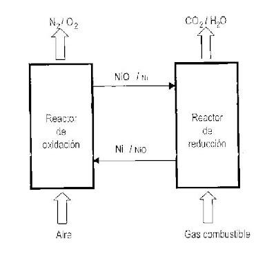 Inventos Nuevos: Combustion sin CO2