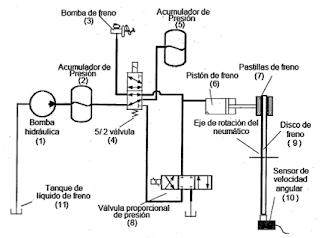 Inventos: Sistema de frenado del automóvil