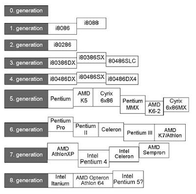 Processor Rating Chart