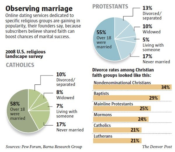 Catholics continue to have lowest divorce rates, report finds