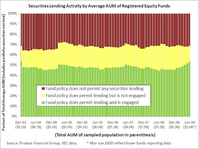 Securities Lending - Registered Investment Companies - Equity Funds - Average AUM