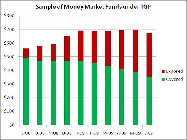 Treasury Temporary Guarantee Program for Money Market Funds - Scenario 2 (chart)
