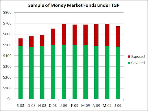 Treasury Temporary Guarantee Program for Money Market Funds - Scenario 1 (chart)