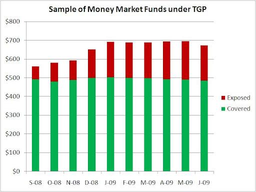 Treasury Temporary Guarantee Program for Money Market Funds - Scenario 1 (chart)