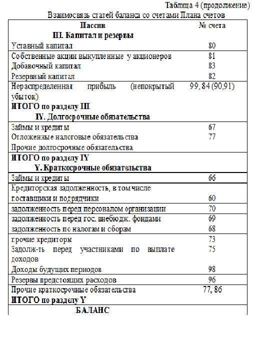 Таблица по бух балансу средства кредитных организаций 158513