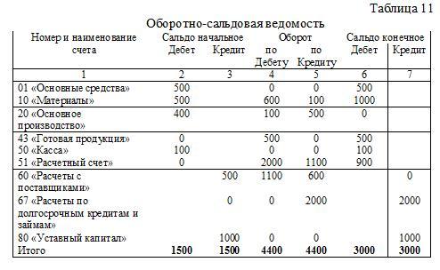 Проверка корректности КПС в оборотно сальдовой ведомости