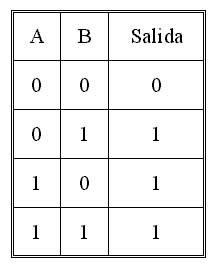 Matematicas septiembre 2009 for Puerta xor tabla de verdad