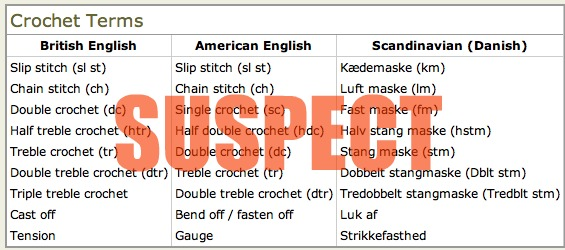 Crocheting Vocabulary : Anywhoooo, here is a taste of my inspiration: