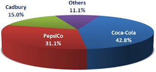 pepsico organizational behavior project As ceo, pepsico americas foods, cornell will report to nooyi and be responsible for frito-lay north america, quaker foods & snacks north america, pepsico mexico, south america foods, pepsico customer teams and all power of one activities within the americas.