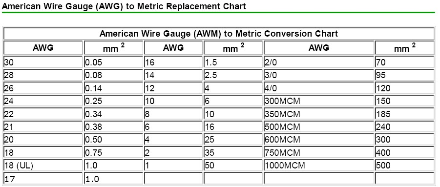 Contemporary metric to awg wire size compared picture collection amarican wire gauge awg to mm2 convertion greentooth Gallery