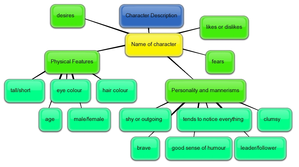 describe the characteristic features and processes