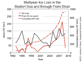 Multiyear Ice Loss in the Beafort Sea and through Fram Strait