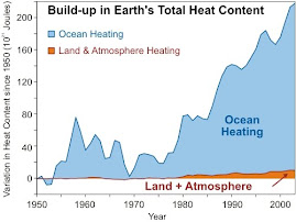 Total Heat Content