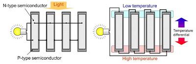 Новый генератор может вырабатывать электричество от тепла руки или сравнительно слабого света в помещении...