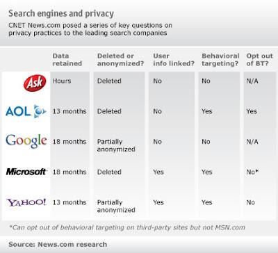 Search privacy chart(五大搜索引擎对用户隐私信息保护的评估结果图表)