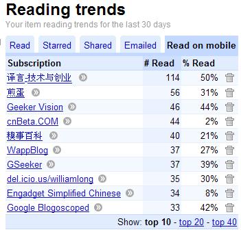 Google Reader Reading Trends(阅读趋势统计)
