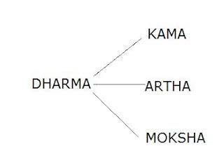 Dharma Kama Artha Moksha