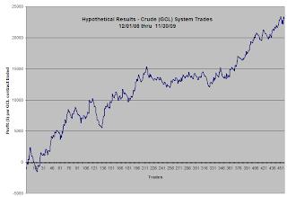 Hypothetical Crude System Profit Curve
