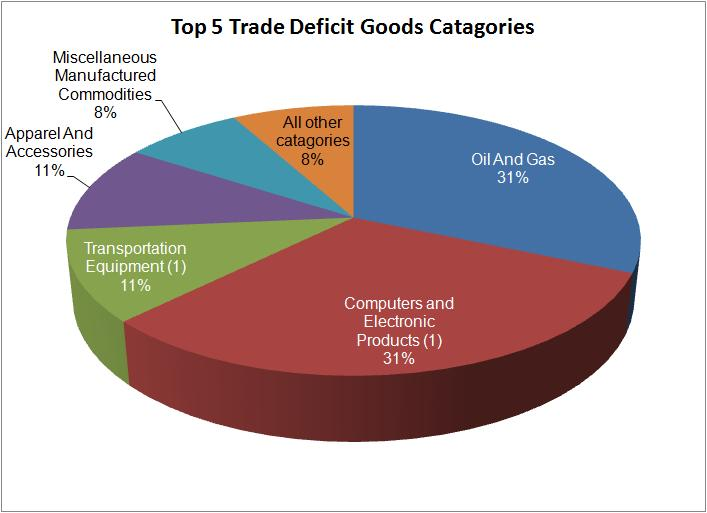 the causes of international trade deficit of ghana But one cannot talk about international trade and globalization for  trade and the transformation of  $19 billion-leaving a bilateral trade deficit with.