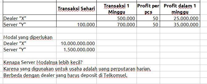Image Result For Dealer Pulsa Di Surabaya