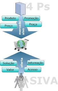 Customer focus marketing