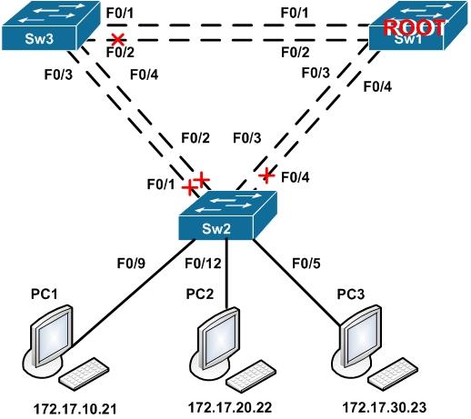 Лабораторная работа CCNA Cisco Packet Tracer GNS3