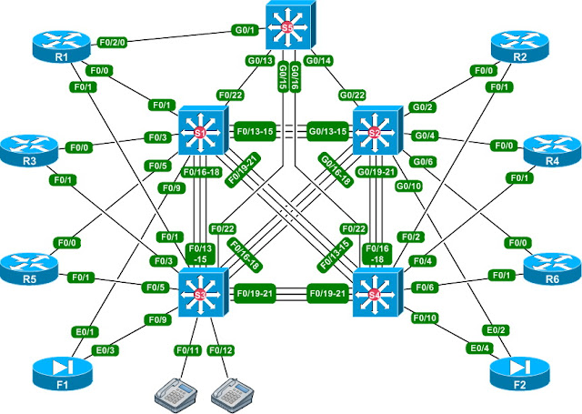 Cisco CCNA Lab GNS3 Packet Tracer