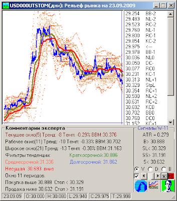 Сайт ммвб валютный рынок