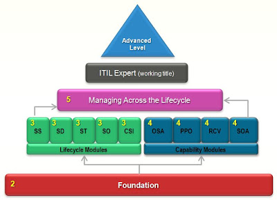 ITIL V3 Qualification Scheme