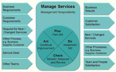 Deming Circle and ISO/IEC 20000 Process Model