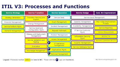 ITIL V3 Processes And Functions in a Lifecycle Model