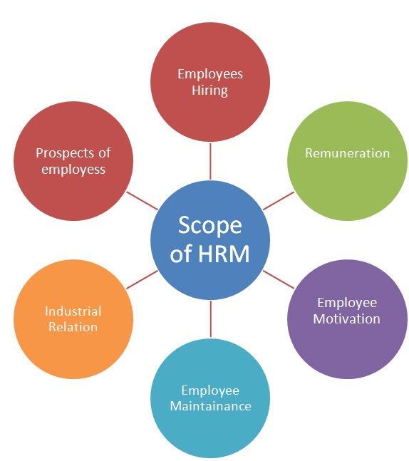 Scope of    Human       resource    after doing MBA in HR    MBA India