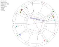 Venezuela: Horóscopo Mensual septiembre 2007. Análisis astrológico de susana colucci agosto 2007
