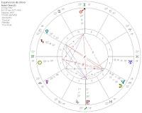 El Equinoccio de septiembre 2007 de susana colucci/Investigando Astrologia