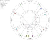 Luna Nueva de Octubre 2007 Análisis astrológico de susana colucci