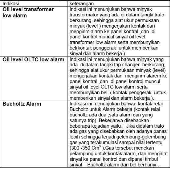 Komponen Komponen Transformator    Transformer    Trafo