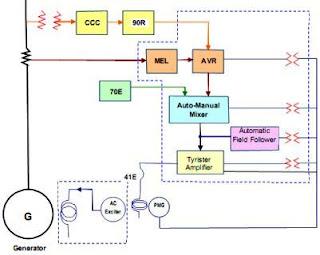 Sistem Eksitasi Dunia Listrik Tutorial Teknik Listrik - Alternative ...
