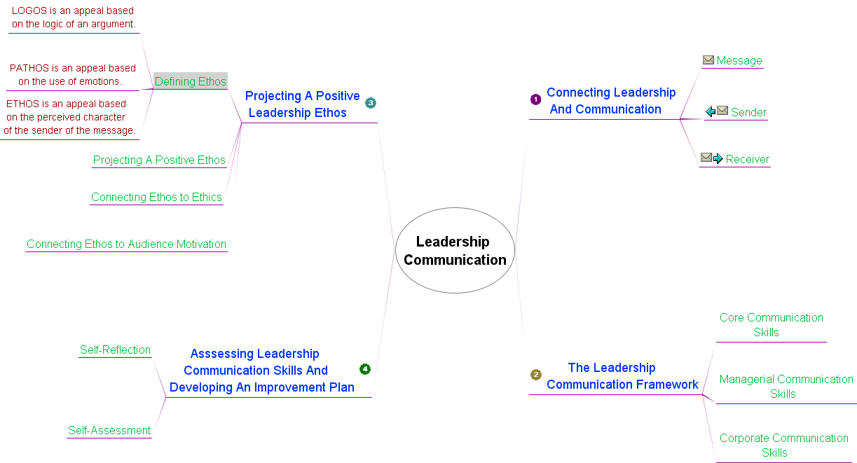 leadership communication skills essay