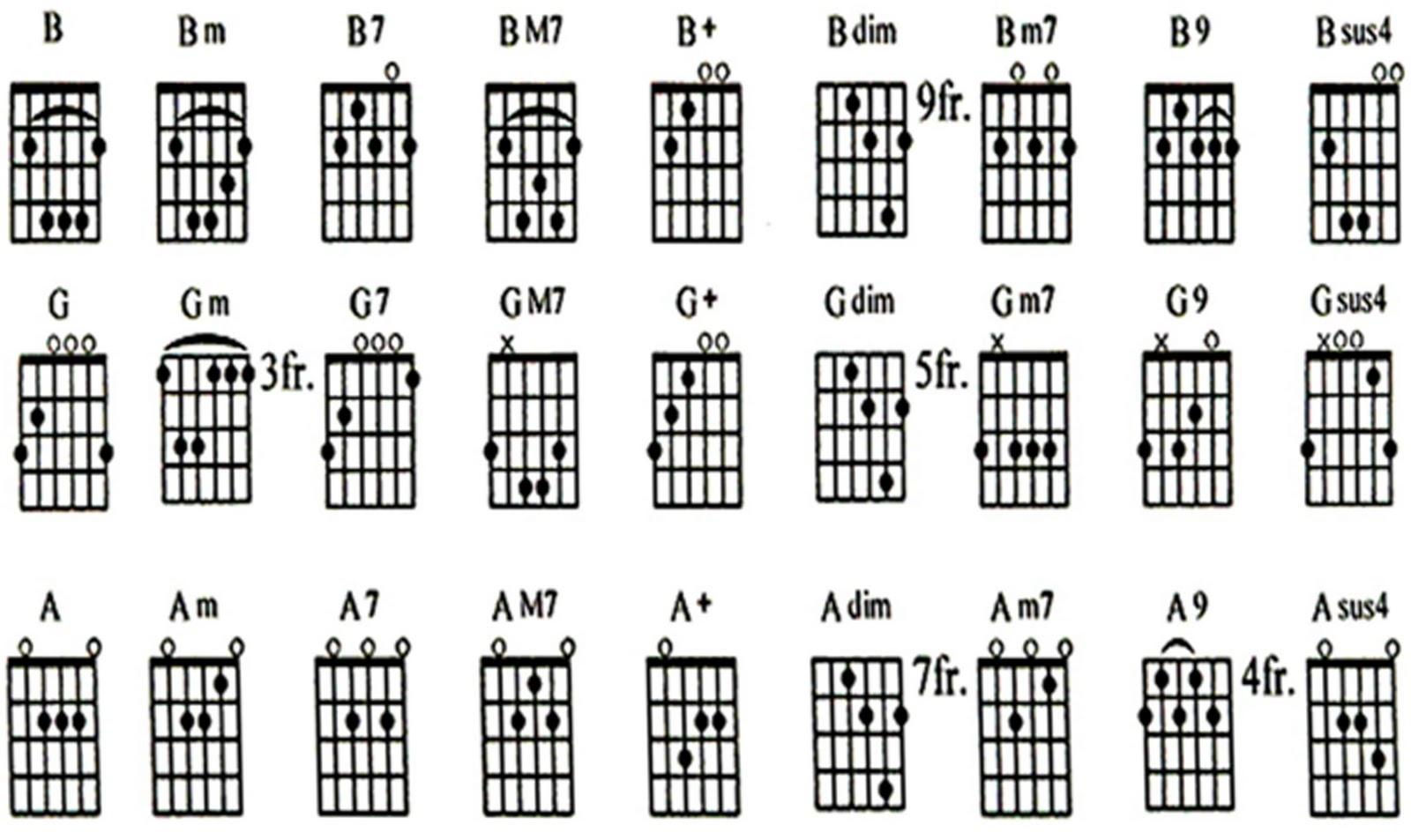 Chord Gitar Yang Mudah Di Main Kan